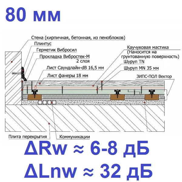 Система звукоизоляции ЗИПС-Пол Вектор (80 мм)0