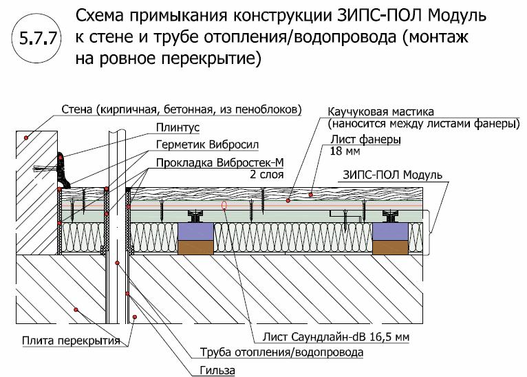 ЗИПС пол Модуль3