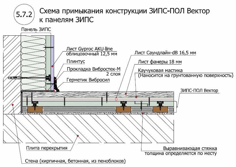 ЗИПС пол Вектор2