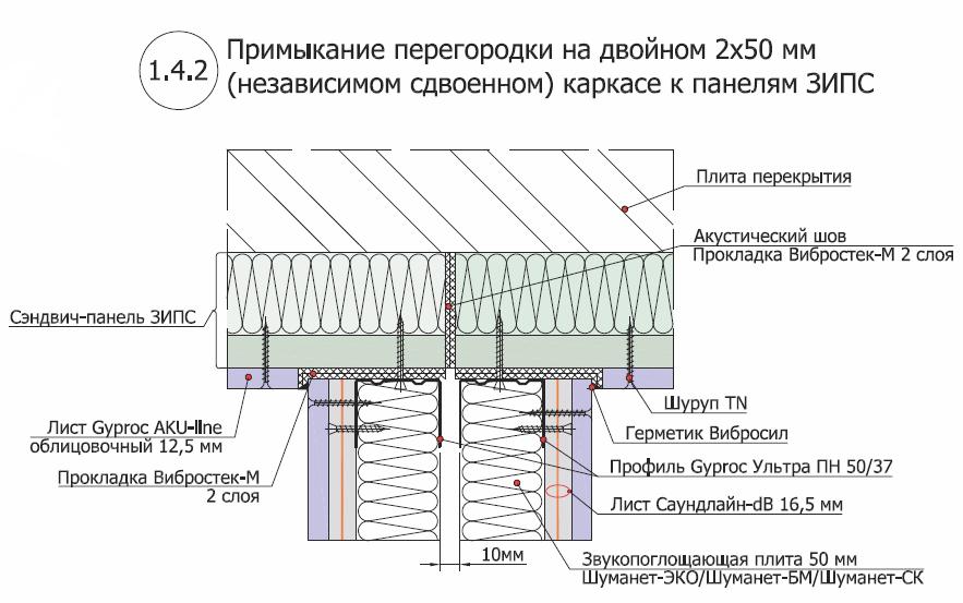 Перегородка на незивисимом двойном каркасе 2х50 мм 2