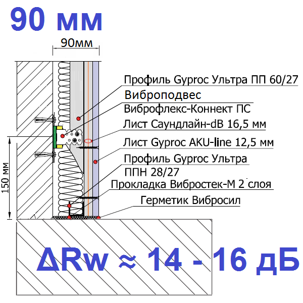 Звукоизоляционная каркасная облицовка с применением Виброфлекс-коннект-ПС (90 мм)00