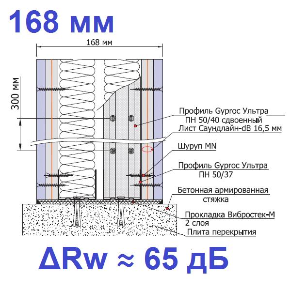 Звукоизоляционная каркасная перегородка на двойном каркасе 2х50мм-1