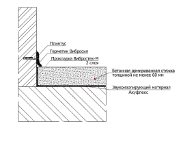 Система звукоизоляции пола под стяжку материалом Акуфлекс