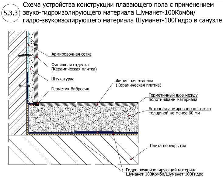 Система звуко-гидроизоляции пола под стяжку Шуманет-100 Комби-Гидро3