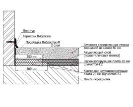 Система звукоизоляции пола под стяжку Шумостоп-С2, К2 (2 слоя)