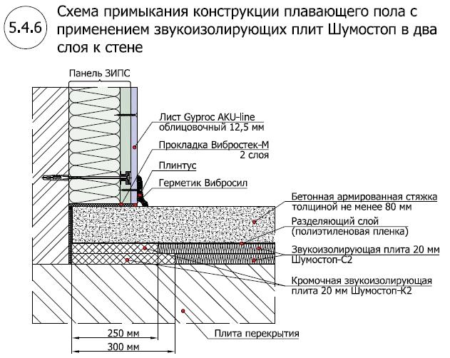Звукоизоляционный пол с применением Шумостоп-С2, К2 (2 слоя)2