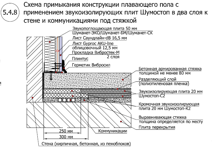 Звукоизоляционный пол с применением Шумостоп-С2, К2 (2 слоя)4